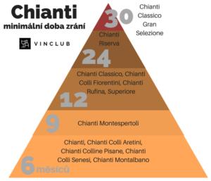 Doba zrání Chianti